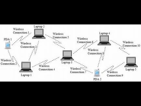 How to share pc internet or create your own wi fi network!!!..