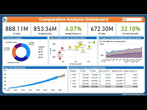 Comparative analysis dashboard in power bi | step by step design, data model, dax and publish
