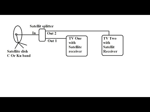 How to connect multiple satellite receivers with one dish via satellite splitter